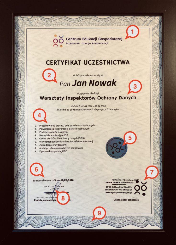 Na obrazku znajduje się wzór Certyfikat Szkolenia RODO. W chmurkach  znajdują się cyfry, które korespondują z opisami w punktach poniżej obrazka.